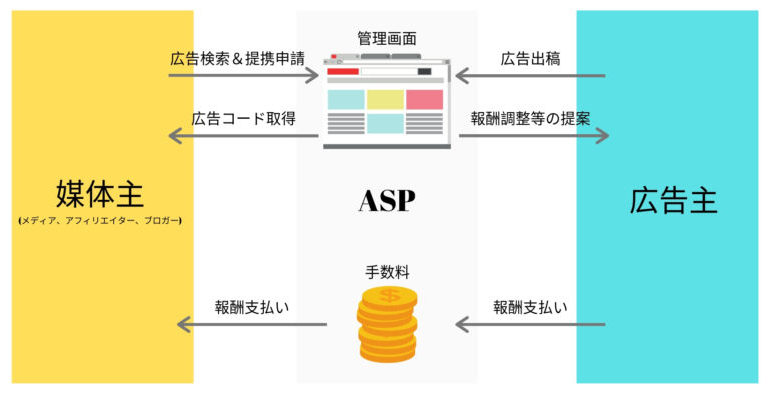 ASPの役割を理解する概念の図