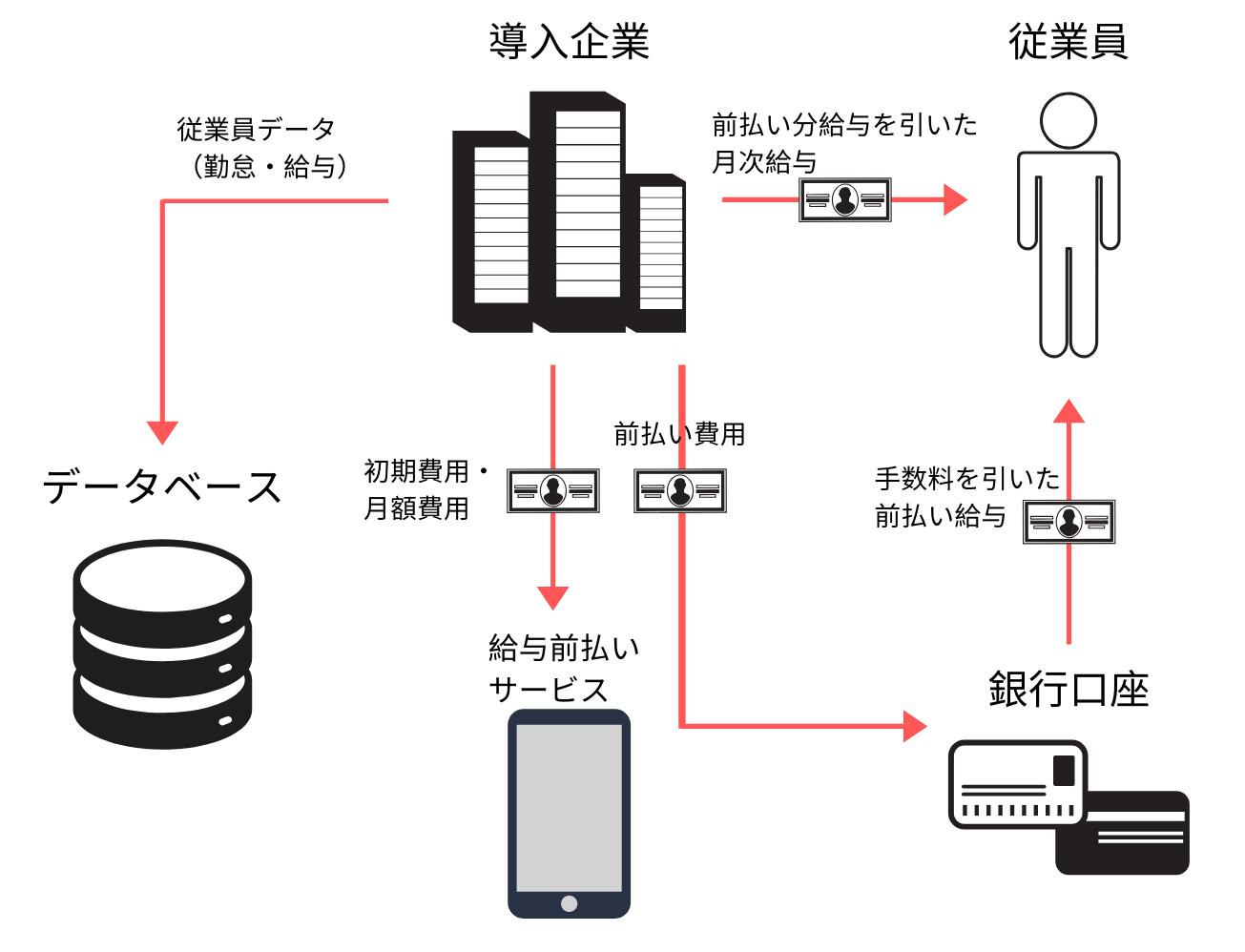 給与前払いサービスのイメージ図